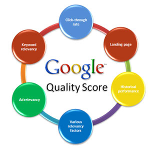 Increase Your Quality Score