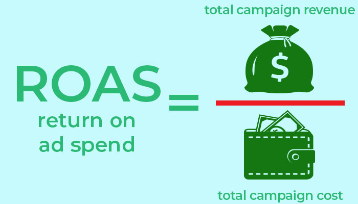 return on ads spend
